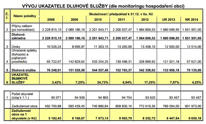 Vývoj dluhu Českých Budějovic