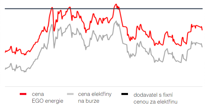 graf ceny energií